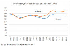 Involuntary PT rate