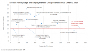Ontario NOC-S median hourly wage and employment