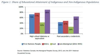 Aboriginal Educ Attainment