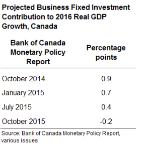 Bank of Canada table