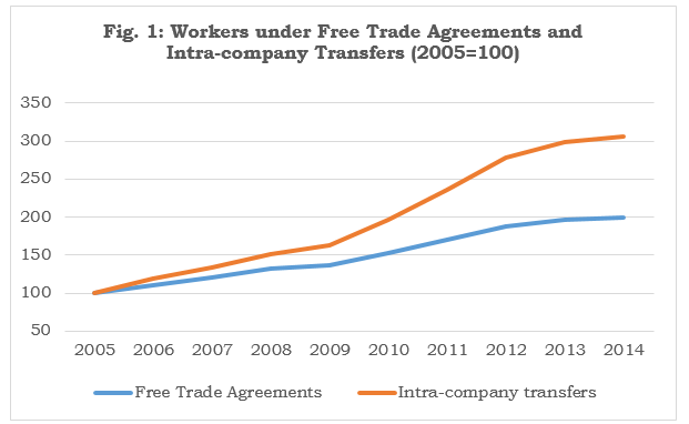 Temporary Foreign Workers Are Part Of The Free Trade Package Deal